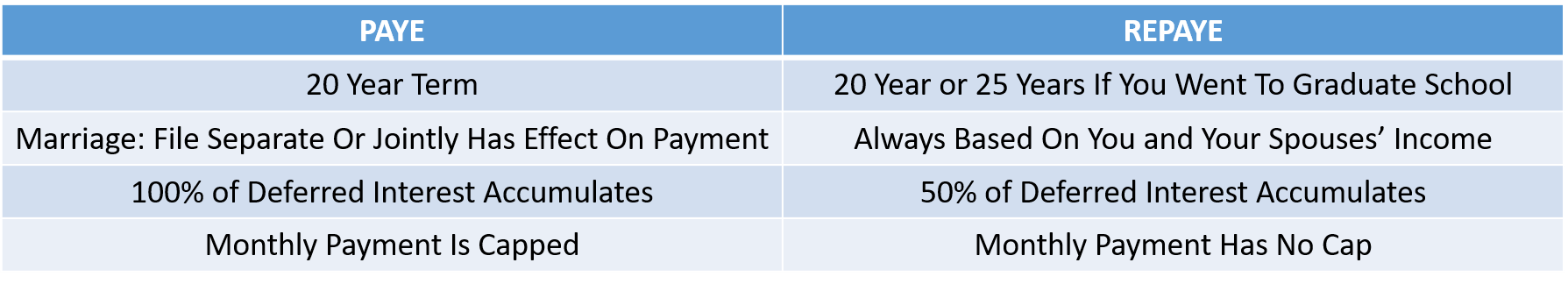 PAYE vs REPAYE Summary of Differences